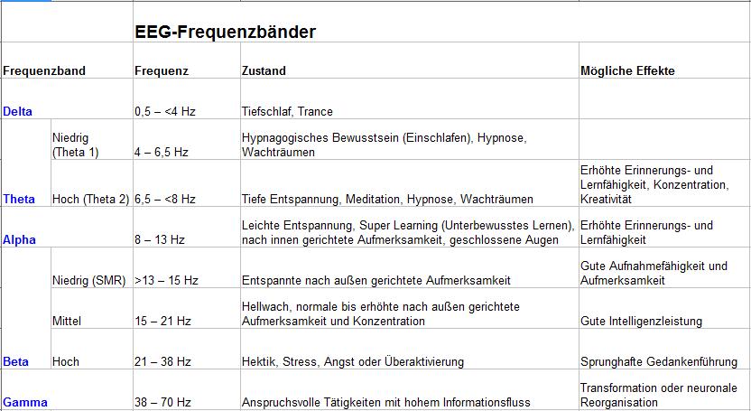 Frequenzbänder